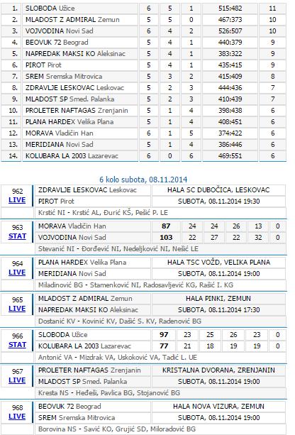 Tabela 6 košarka