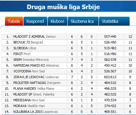 Tabela KK Pirot 6