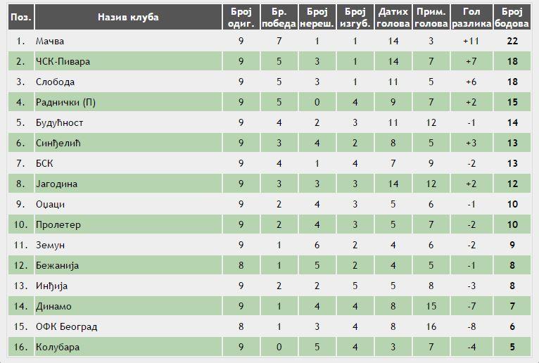 prva-liga-tabela