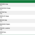 Saška Sokolov ostvarila još jedan fantastičan rezultat - četvrta u Evropi na 100 metara