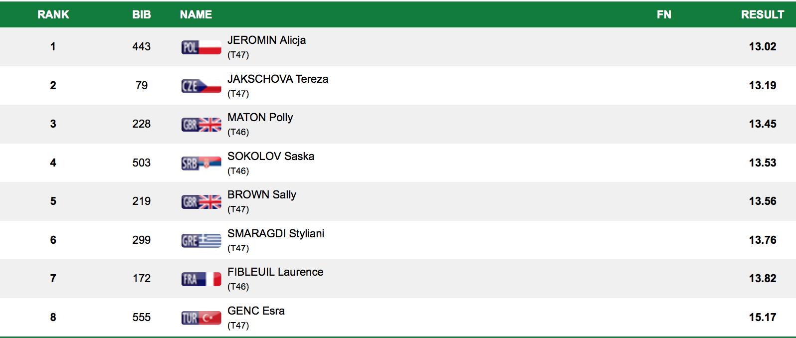 Photo of Saška Sokolov ostvarila još jedan fantastičan rezultat – četvrta u Evropi na 100 metara