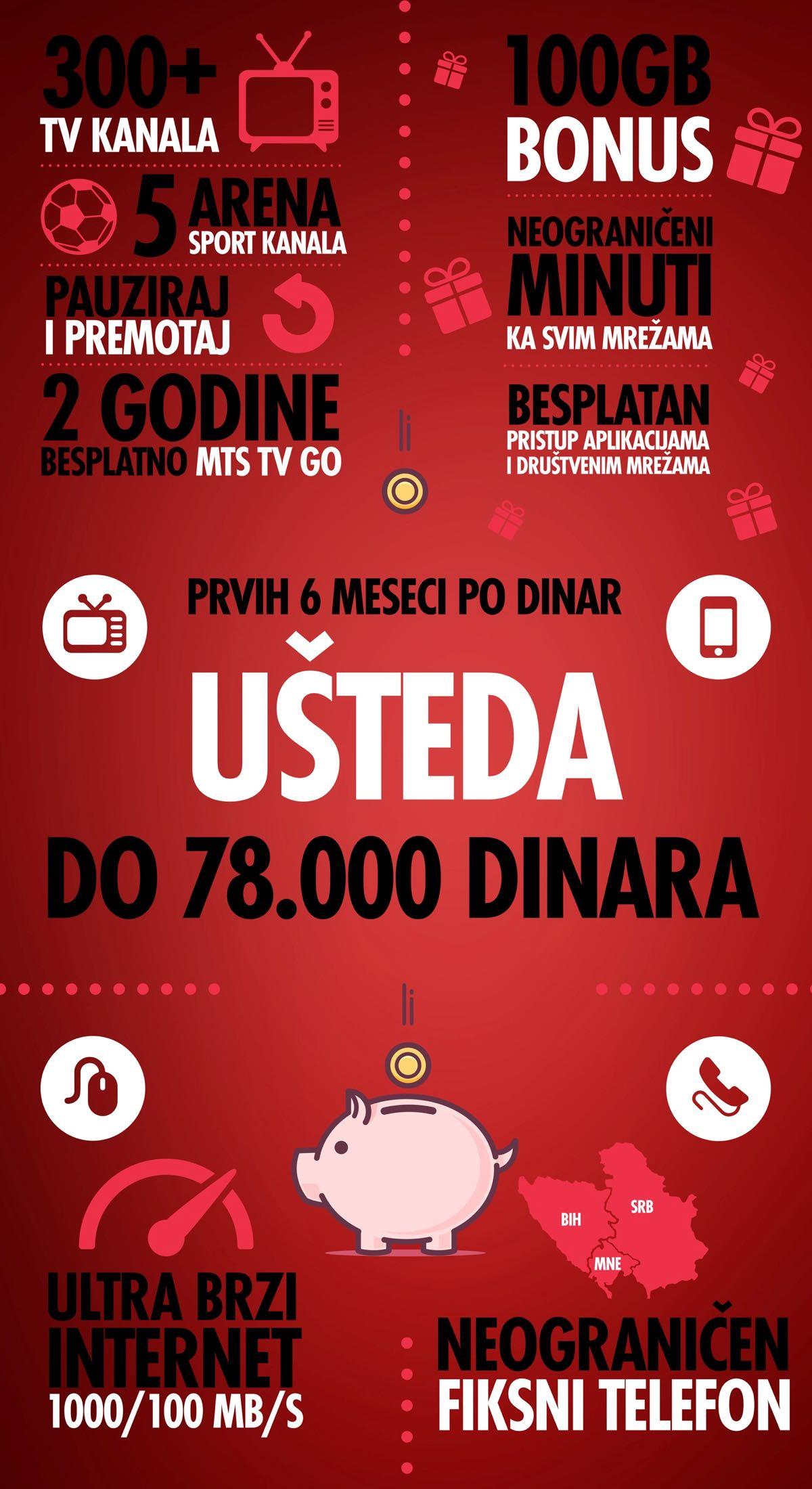 Photo of Kako uštedeti od 22.000 do 78.000 dinara za 6 meseci