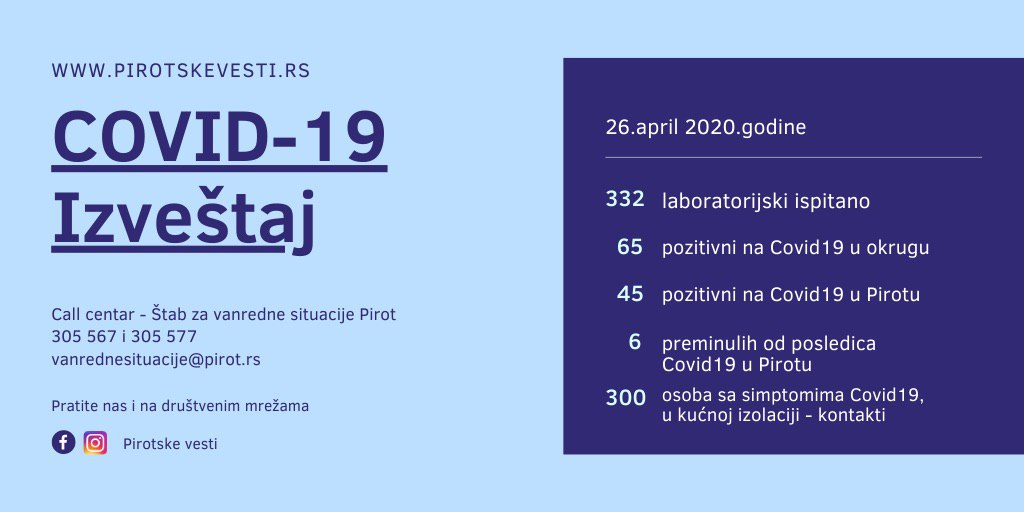 Photo of Pirotski okrug: 65 pozitivnih na COVID19. Pirot – 45, Babušnica – 17, Bela Palanka – tri osobe