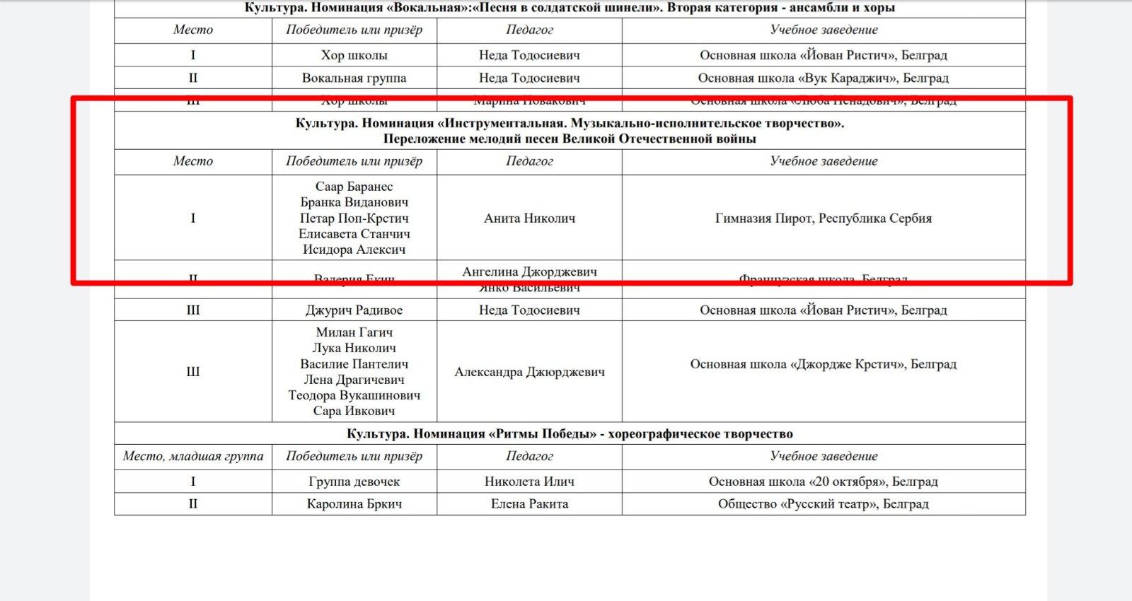 nagradjeni na konkursu lik rusije
