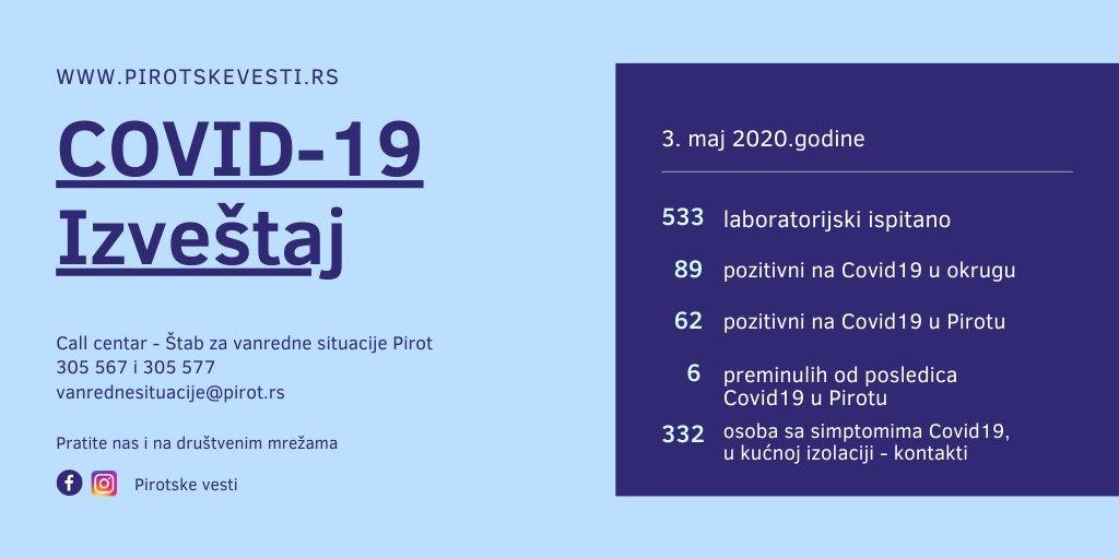Photo of Najnoviji podaci – broj obolelih od COVID19 u Pirotskom okrugu