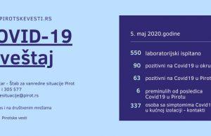 statistika covid19 pirotski okrug 5. maj 2020.