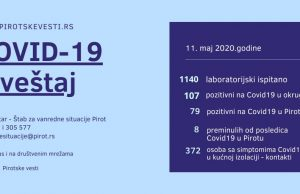 grafika covid19 pirot 11. maj 2020.