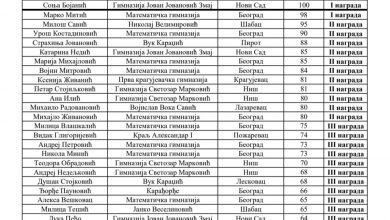 Photo of Odličan rezultat Strahinje Jovanovića za državnom matematičkom takmičenju – osvojio drugo mesto u izuzetno jakoj konkurenciji